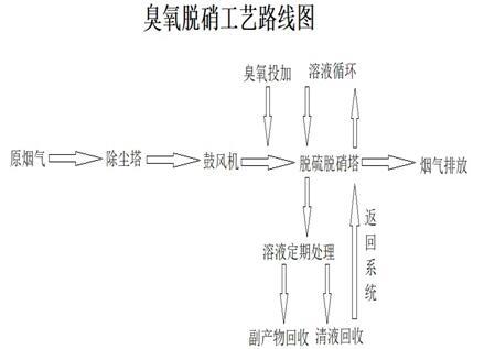 主页 脱硫脱硝工程  吸收反应原理:   以碳酸钠溶液吸收为例:   so2